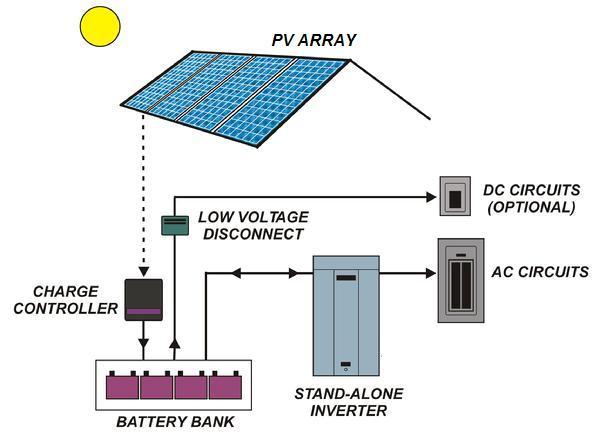 Perancangan sistem tenaga surya photovoltaic design part 1 diagram sistem tenaga surya stand alone ccuart Choice Image