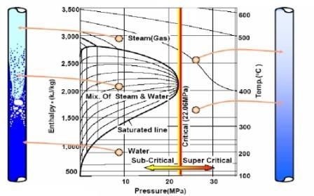 Mengapa pltu supercritical lebih effisien pembangkitlistrik pada gambar diatas dapat dilihat bahwa perubahan air menjadi uap pada pltu supercritical khususnya pada boiler supercritical tidak melewati fasa campuran ccuart Image collections