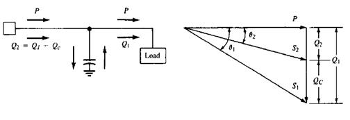 Perbaikan susut daya dan jatuh tegangan dengan pemasangan kapasitor ilustrasi perbaikan faktor daya ccuart Gallery